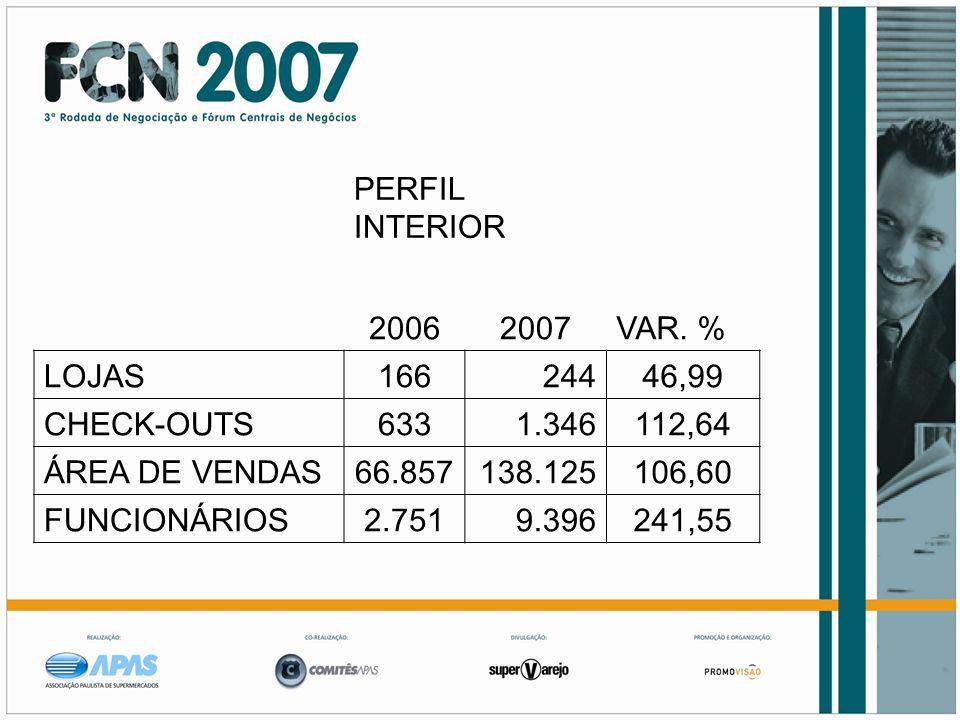 PERFIL INTERIOR 2006. 2007. VAR. % LOJAS. 166. 244. 46,99. CHECK-OUTS. 633. 1.346. 112,64.