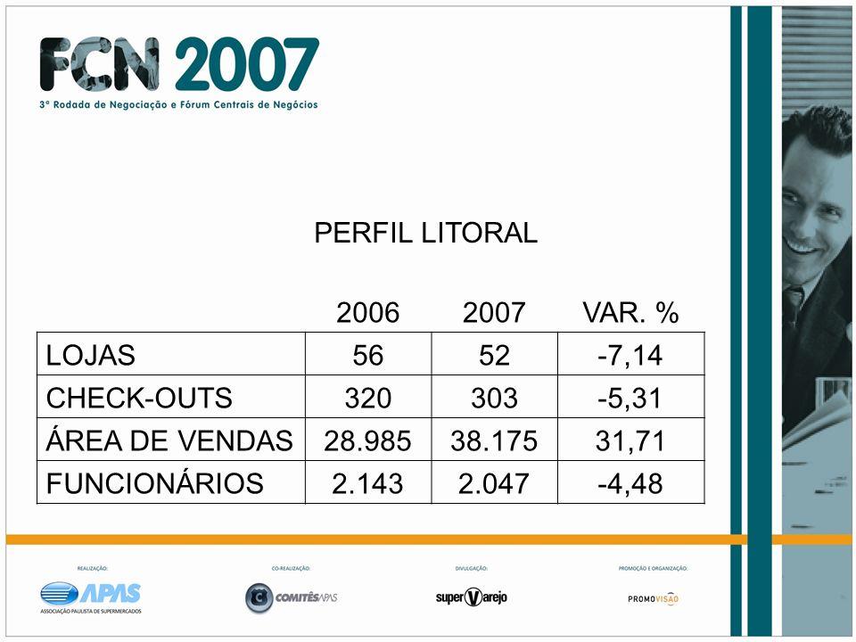 PERFIL LITORAL 2006. 2007. VAR. % LOJAS. 56. 52. -7,14. CHECK-OUTS. 320. 303. -5,31. ÁREA DE VENDAS.