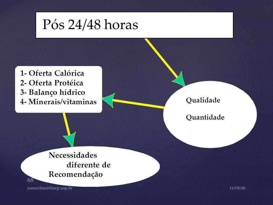 Pós 24/48 horas 1- Oferta Calórica 2- Oferta Protéica