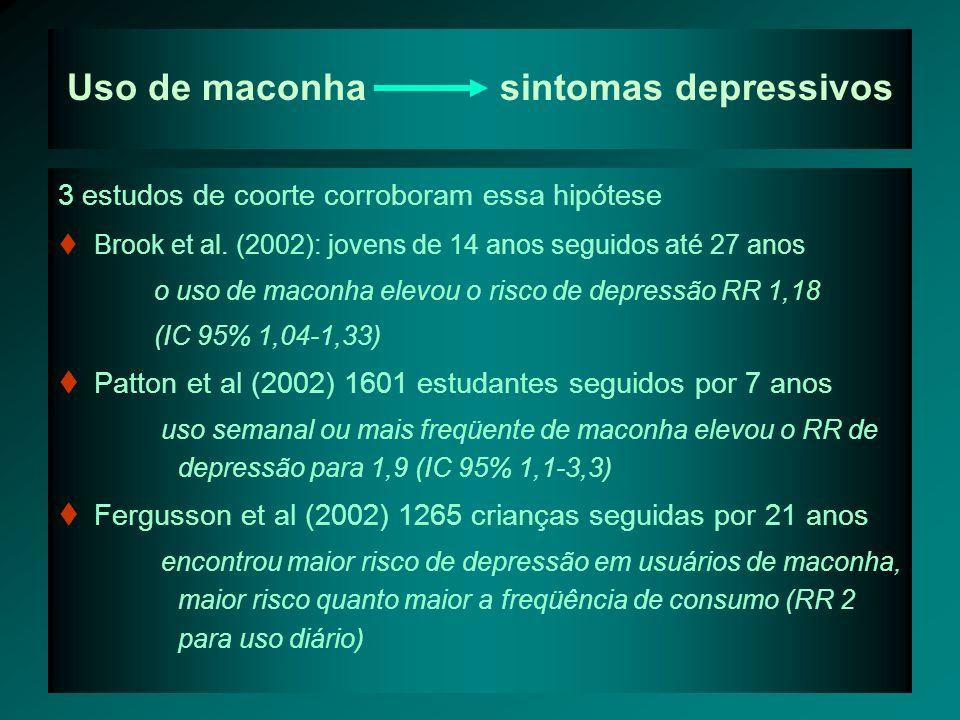 Uso de maconha sintomas depressivos