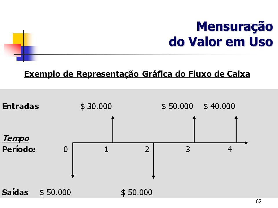 Exemplo de Representação Gráfica do Fluxo de Caixa