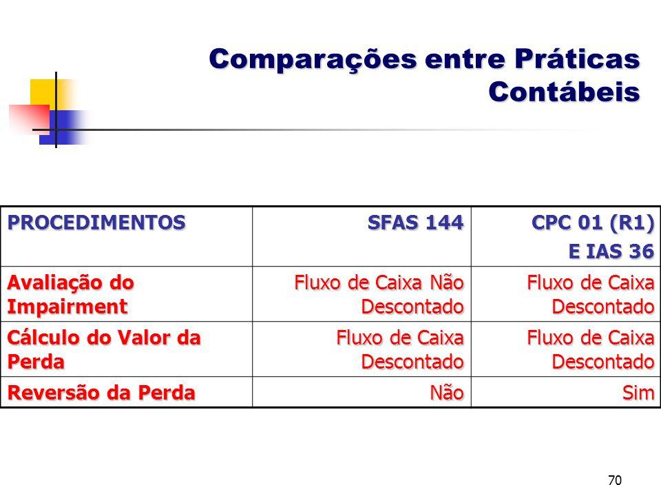 Comparações entre Práticas Contábeis