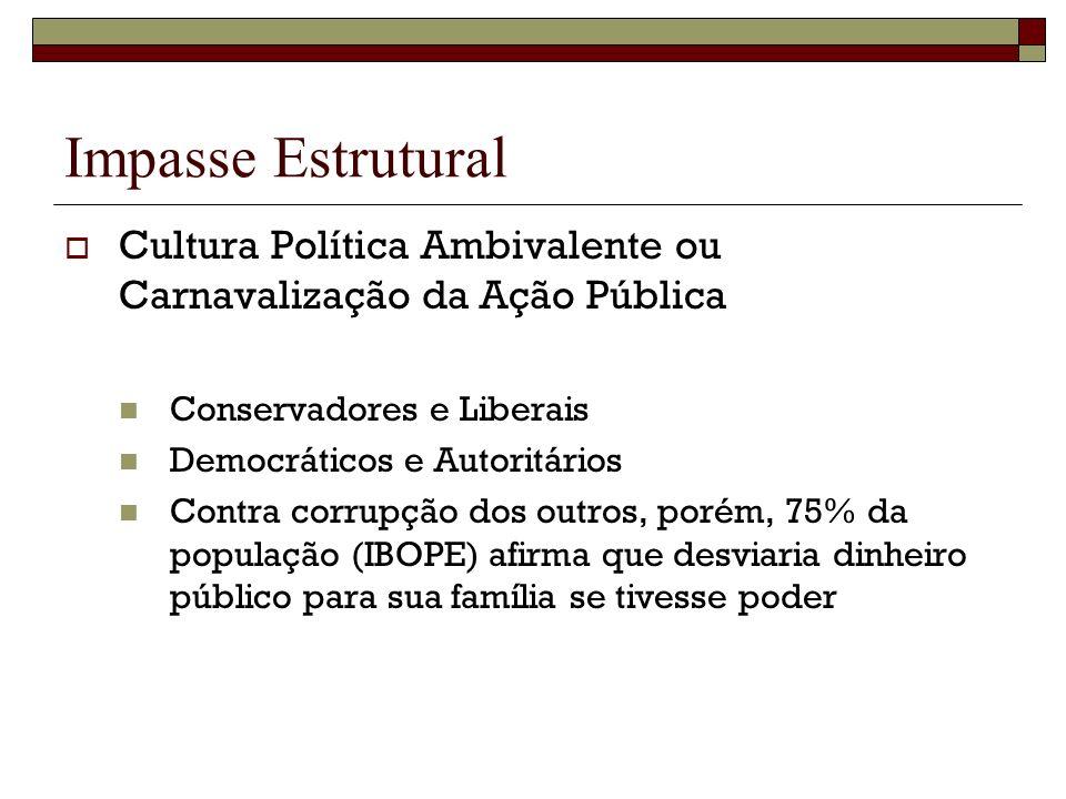 Impasse Estrutural Cultura Política Ambivalente ou Carnavalização da Ação Pública. Conservadores e Liberais.