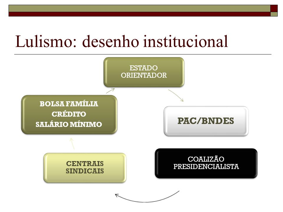 Lulismo: desenho institucional