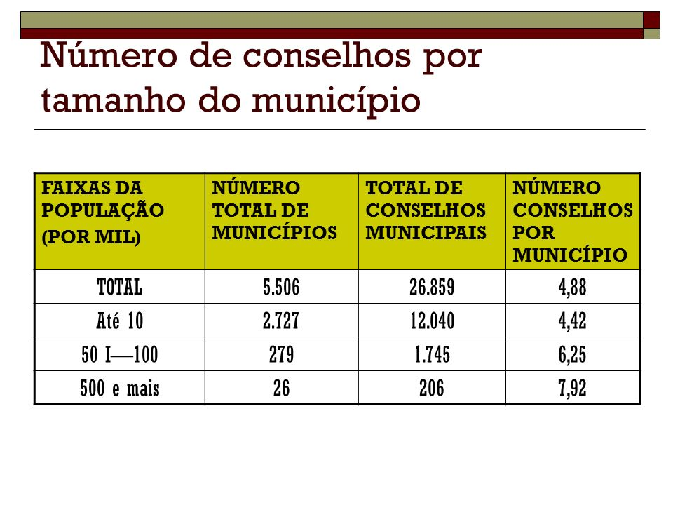 Número de conselhos por tamanho do município