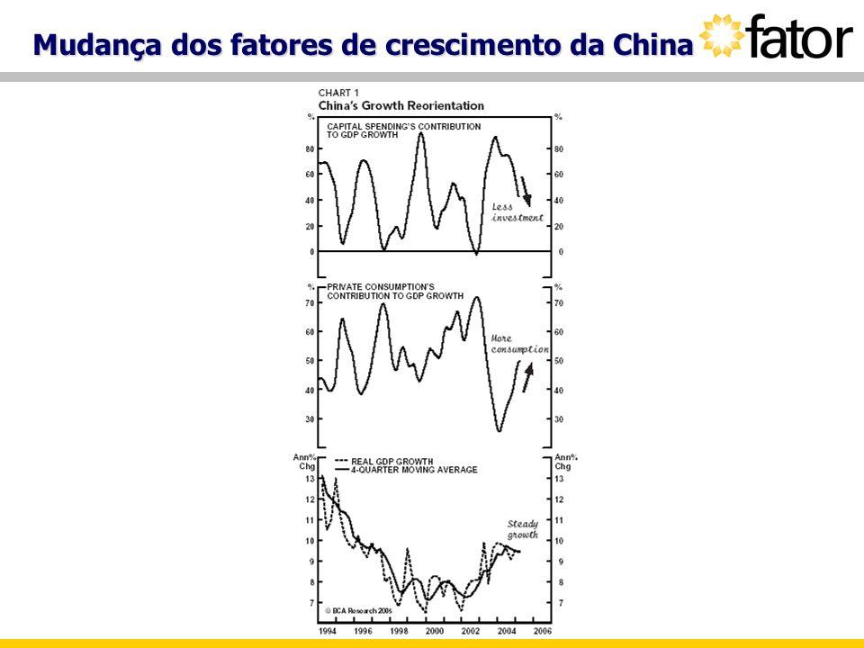 Mudança dos fatores de crescimento da China