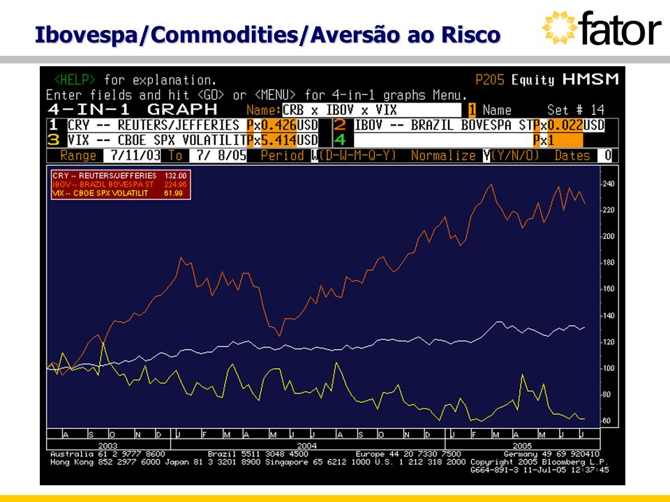 Ibovespa/Commodities/Aversão ao Risco