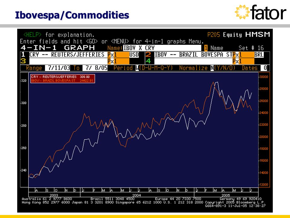 Ibovespa/Commodities