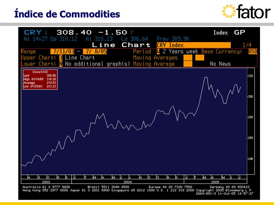 Índice de Commodities