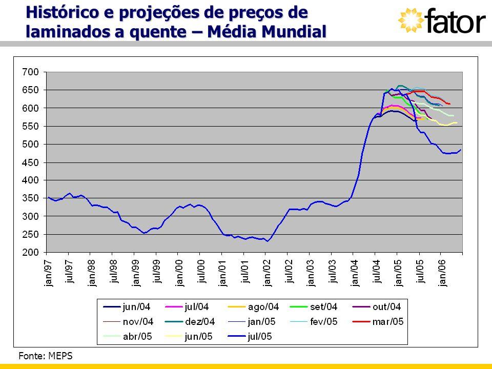 Histórico e projeções de preços de laminados a quente – Média Mundial