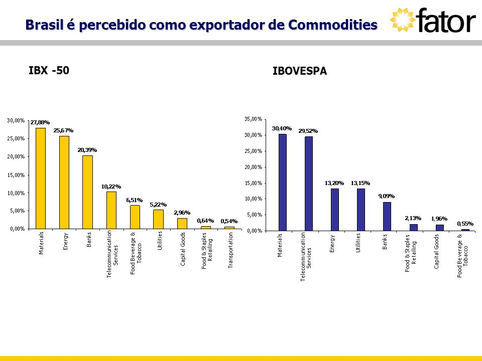 Brasil é percebido como exportador de Commodities