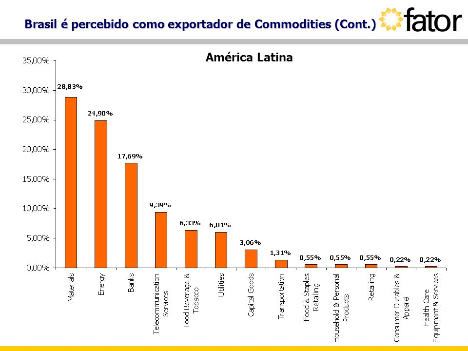 Brasil é percebido como exportador de Commodities (Cont.)
