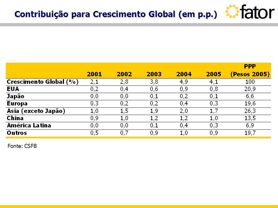 Contribuição para Crescimento Global (em p.p.)
