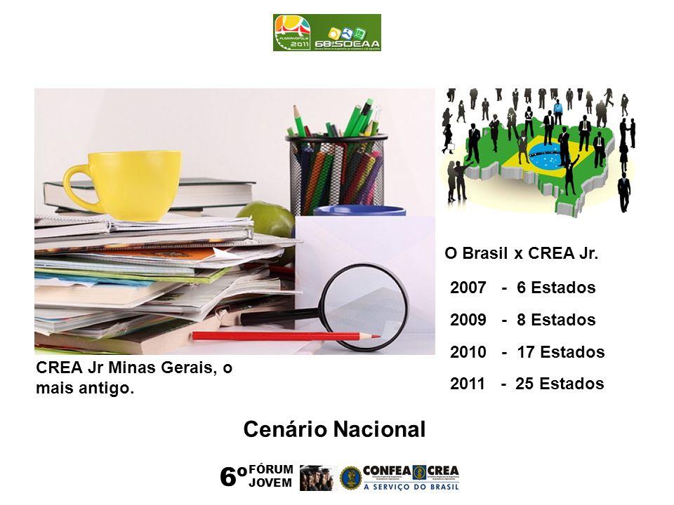 6º Cenário Nacional O Brasil x CREA Jr. 2007 - 6 Estados