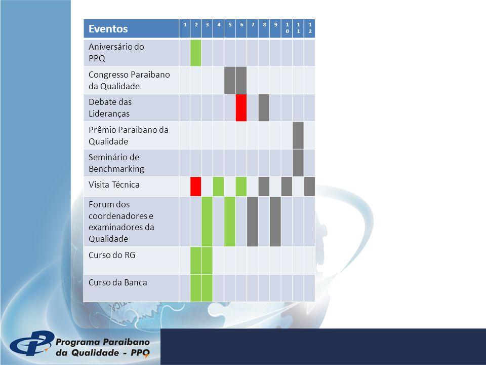 Eventos Aniversário do PPQ Congresso Paraibano da Qualidade