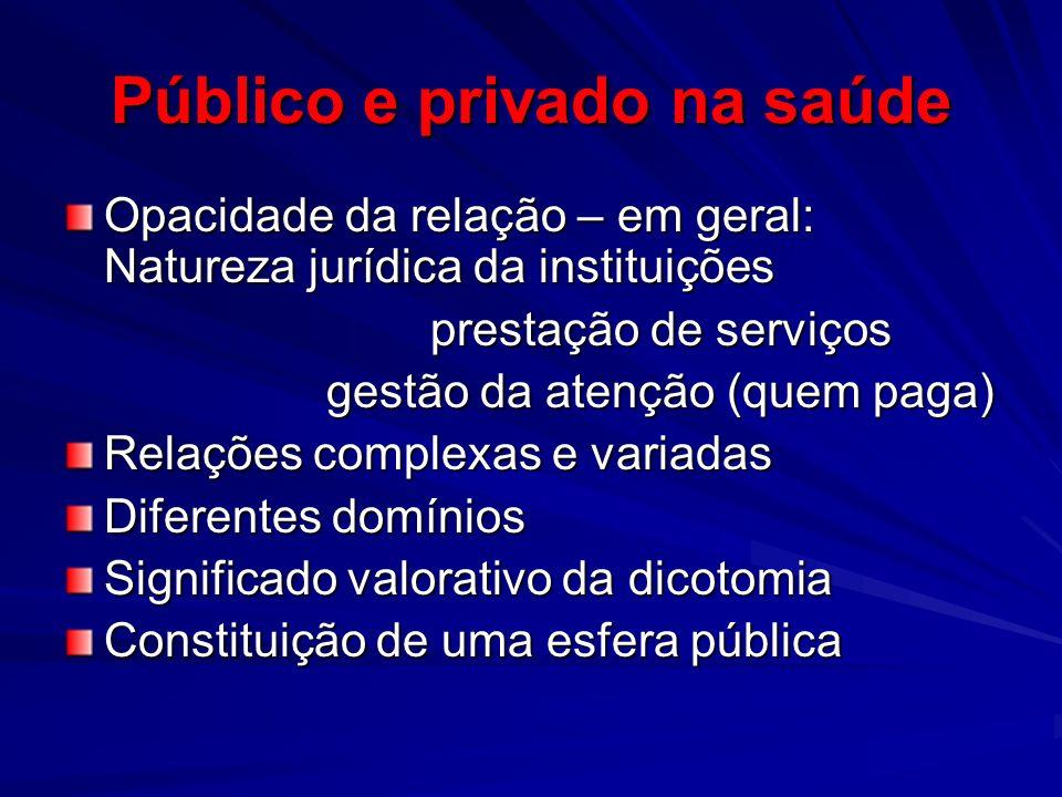 Público e privado na saúde