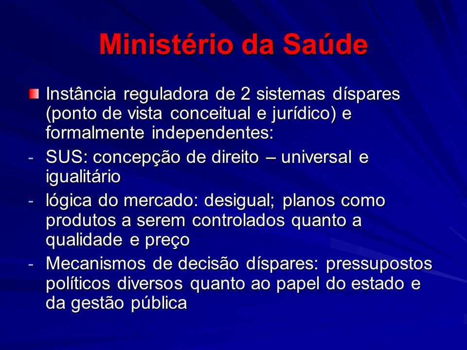 Ministério da Saúde Instância reguladora de 2 sistemas díspares (ponto de vista conceitual e jurídico) e formalmente independentes: