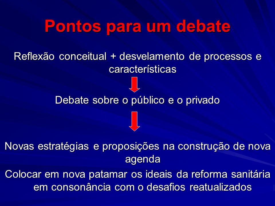 Pontos para um debate Reflexão conceitual + desvelamento de processos e características. Debate sobre o público e o privado.