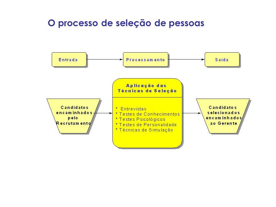 O processo de seleção de pessoas