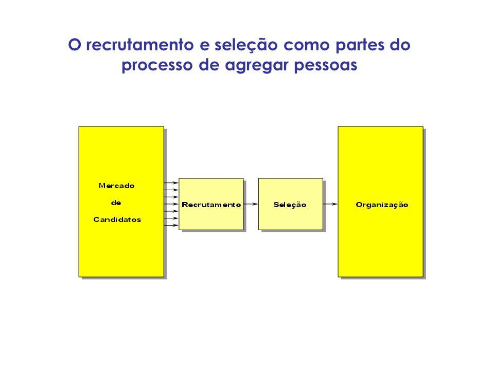O recrutamento e seleção como partes do processo de agregar pessoas