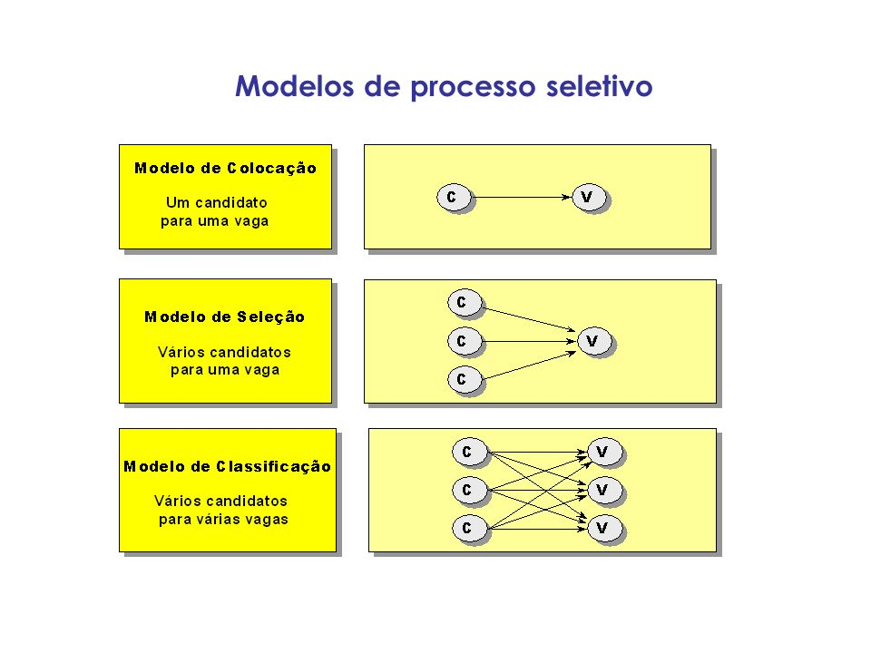Modelos de processo seletivo