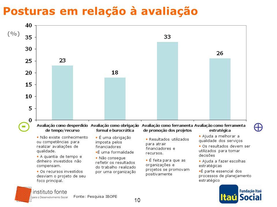 -  Posturas em relação à avaliação (%)