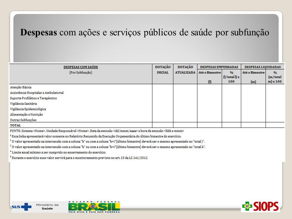 Despesas com ações e serviços públicos de saúde por subfunção