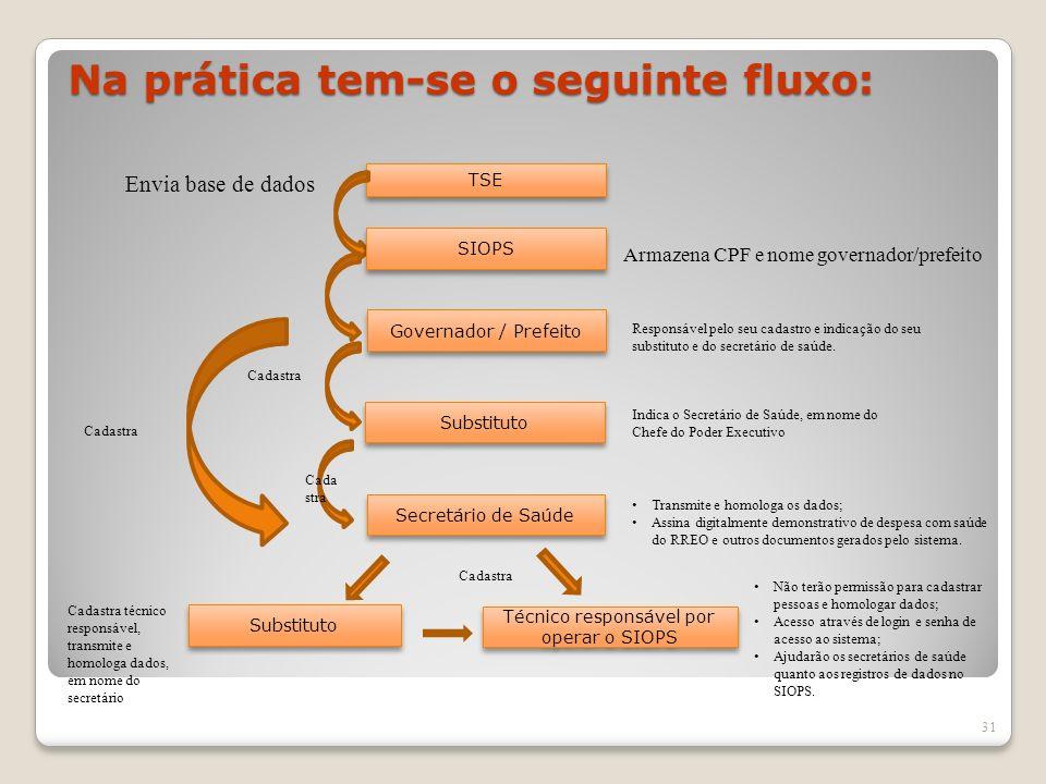 Na prática tem-se o seguinte fluxo: