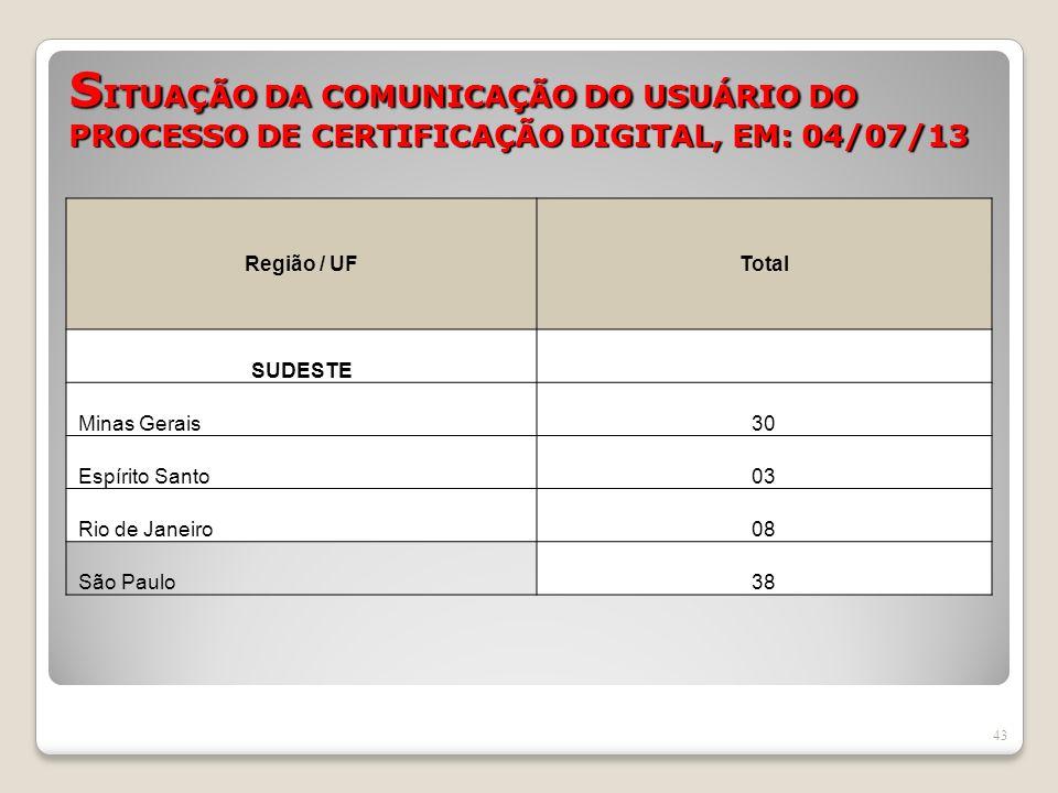 SITUAÇÃO DA COMUNICAÇÃO DO USUÁRIO DO PROCESSO DE CERTIFICAÇÃO DIGITAL, EM: 04/07/13
