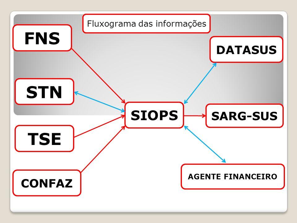Fluxograma das informações