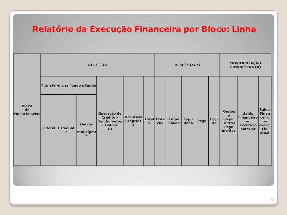 Relatório da Execução Financeira por Bloco: Linha