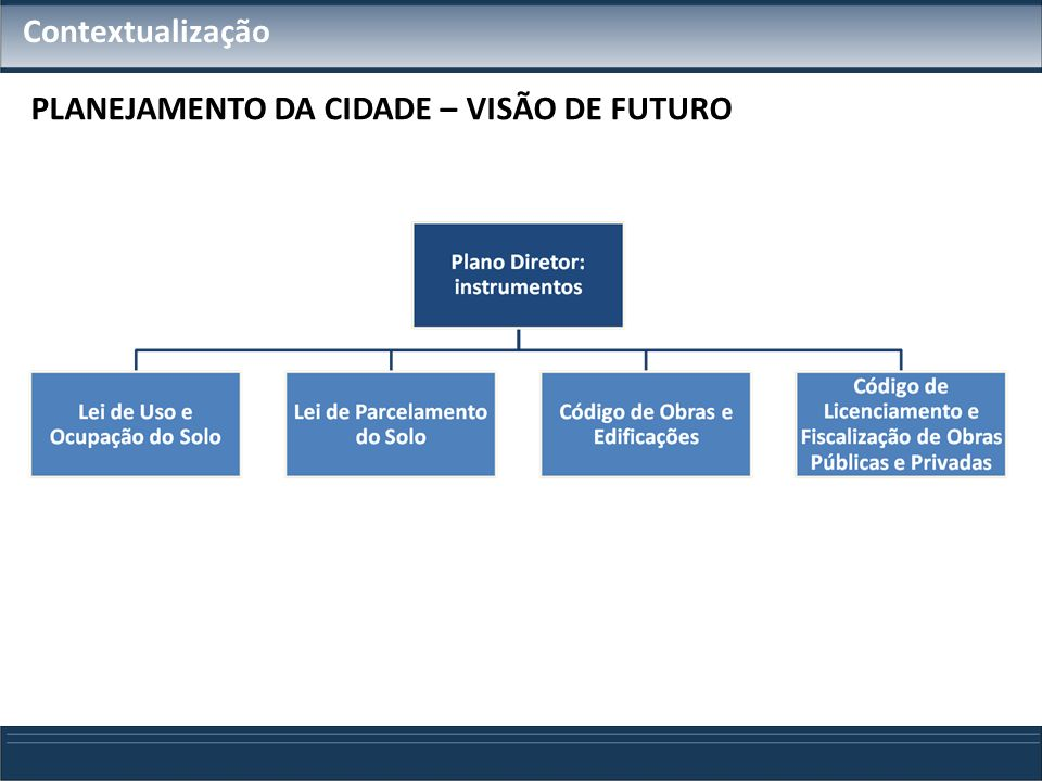 PLANEJAMENTO DA CIDADE – VISÃO DE FUTURO