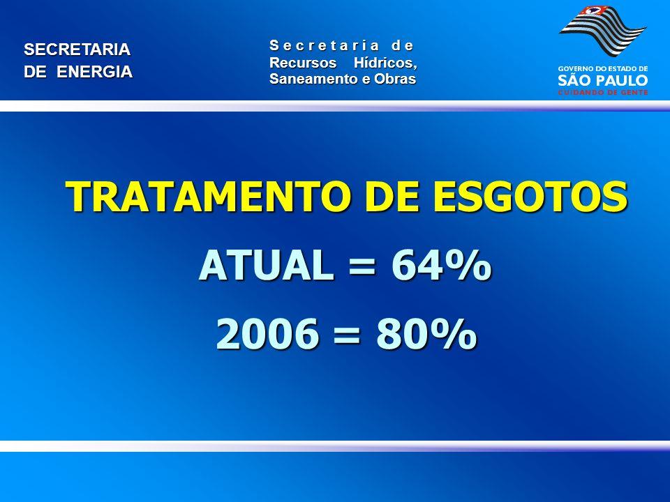 TRATAMENTO DE ESGOTOS ATUAL = 64% 2006 = 80%