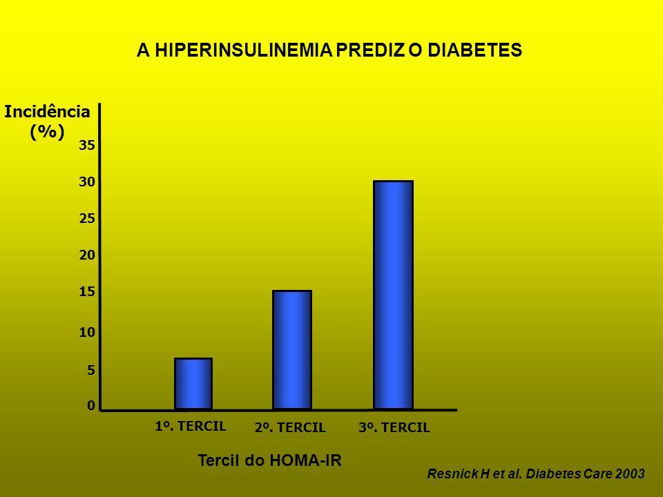 A HIPERINSULINEMIA PREDIZ O DIABETES
