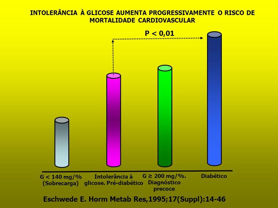 P < 0,01 Eschwede E. Horm Metab Res,1995;17(Suppl):14-46