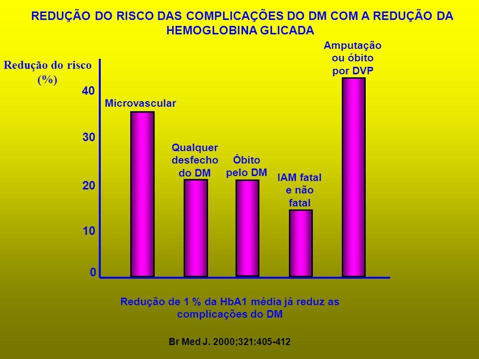 REDUÇÃO DO RISCO DAS COMPLICAÇÕES DO DM COM A REDUÇÃO DA HEMOGLOBINA GLICADA