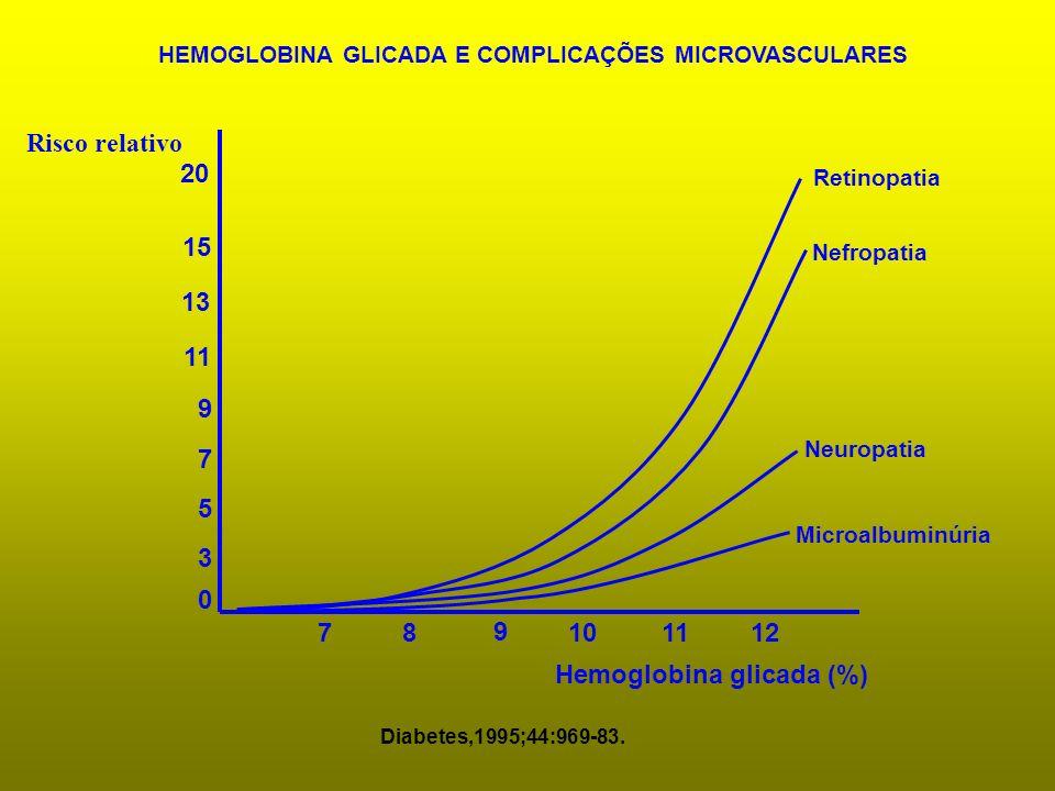 HEMOGLOBINA GLICADA E COMPLICAÇÕES MICROVASCULARES