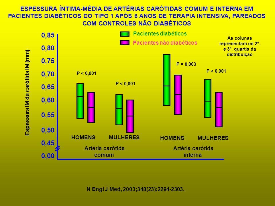 ESPESSURA ÍNTIMA-MÉDIA DE ARTÉRIAS CARÓTIDAS COMUM E INTERNA EM PACIENTES DIABÉTICOS DO TIPO 1 APÓS 6 ANOS DE TERAPIA INTENSIVA, PAREADOS COM CONTROLES NÃO DIABÉTICOS