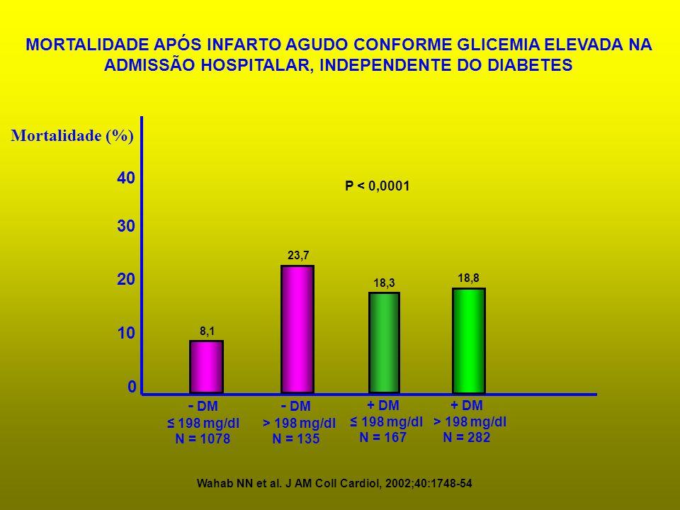 MORTALIDADE APÓS INFARTO AGUDO CONFORME GLICEMIA ELEVADA NA ADMISSÃO HOSPITALAR, INDEPENDENTE DO DIABETES