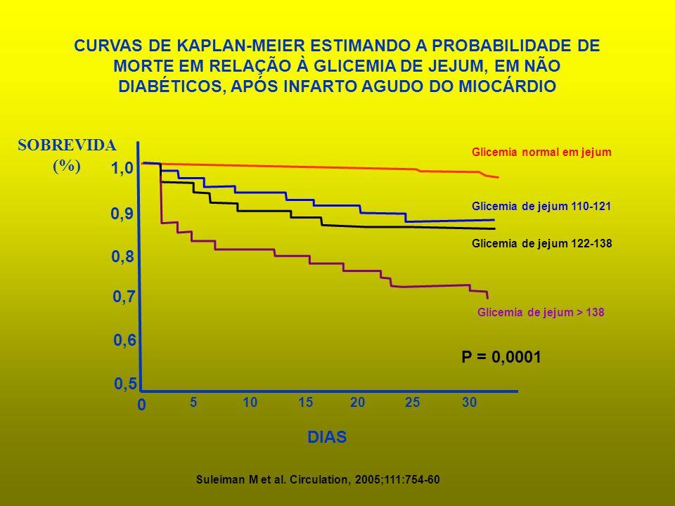 CURVAS DE KAPLAN-MEIER ESTIMANDO A PROBABILIDADE DE MORTE EM RELAÇÃO À GLICEMIA DE JEJUM, EM NÃO DIABÉTICOS, APÓS INFARTO AGUDO DO MIOCÁRDIO