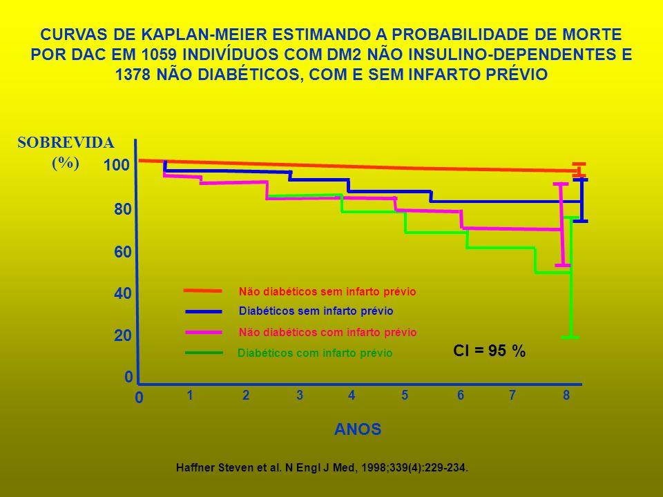 CURVAS DE KAPLAN-MEIER ESTIMANDO A PROBABILIDADE DE MORTE POR DAC EM 1059 INDIVÍDUOS COM DM2 NÃO INSULINO-DEPENDENTES E 1378 NÃO DIABÉTICOS, COM E SEM INFARTO PRÉVIO