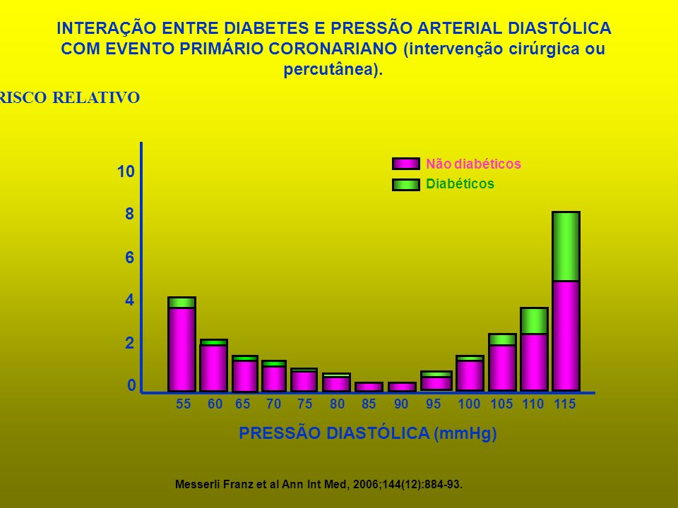 PRESSÃO DIASTÓLICA (mmHg)
