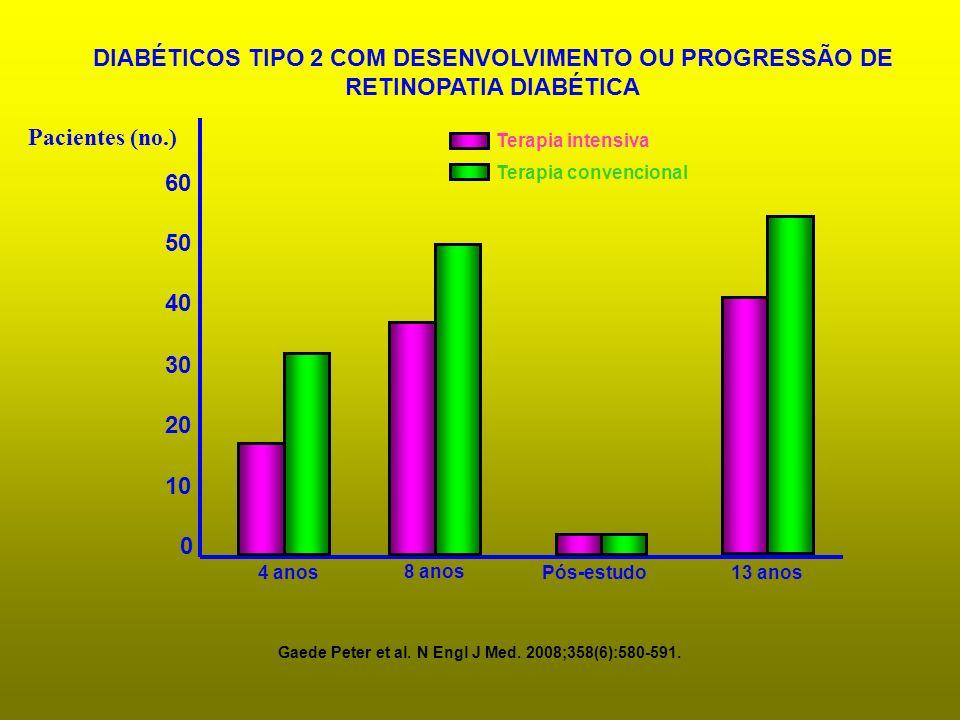 DIABÉTICOS TIPO 2 COM DESENVOLVIMENTO OU PROGRESSÃO DE RETINOPATIA DIABÉTICA