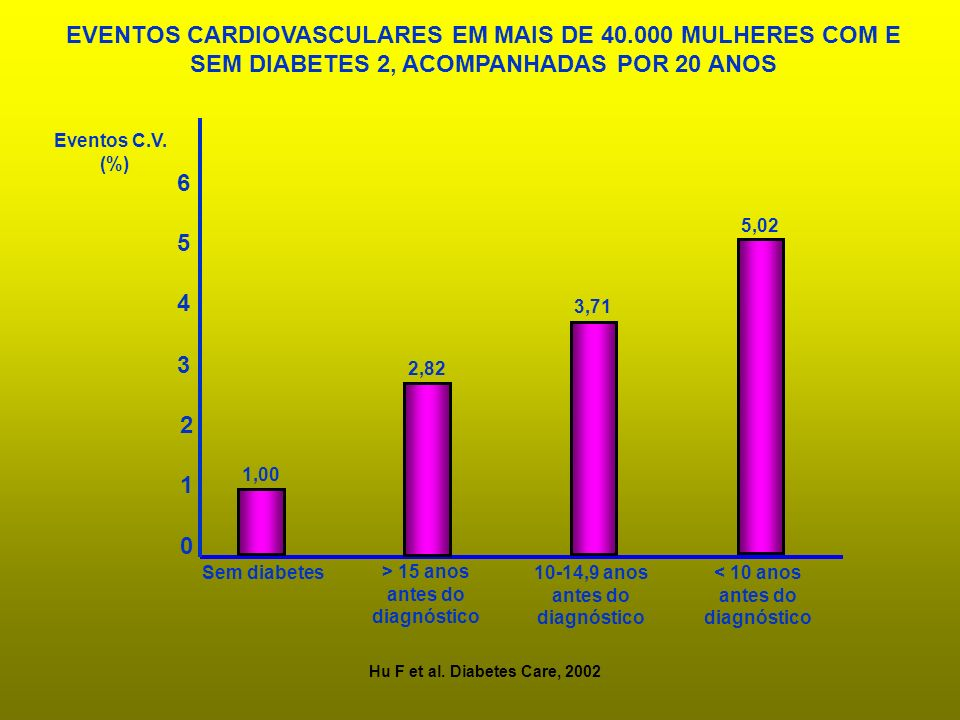 EVENTOS CARDIOVASCULARES EM MAIS DE 40