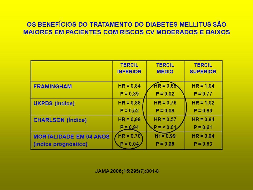 OS BENEFÍCIOS DO TRATAMENTO DO DIABETES MELLITUS SÃO MAIORES EM PACIENTES COM RISCOS CV MODERADOS E BAIXOS