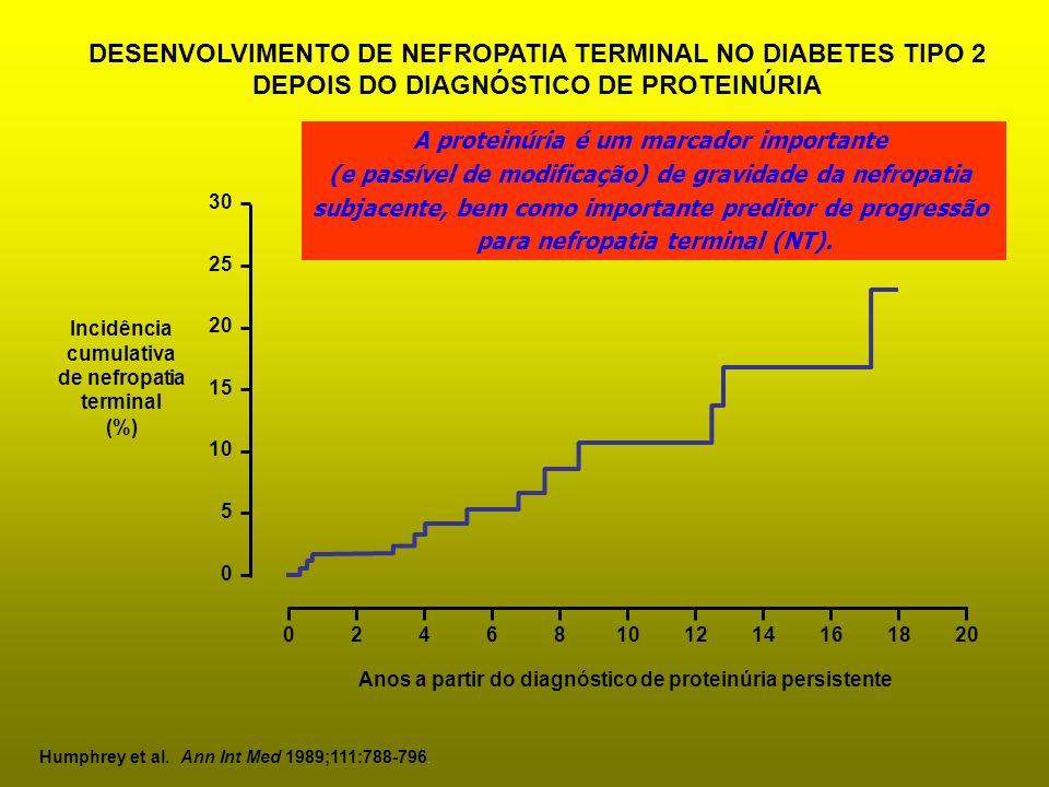 DESENVOLVIMENTO DE NEFROPATIA TERMINAL NO DIABETES TIPO 2 DEPOIS DO DIAGNÓSTICO DE PROTEINÚRIA