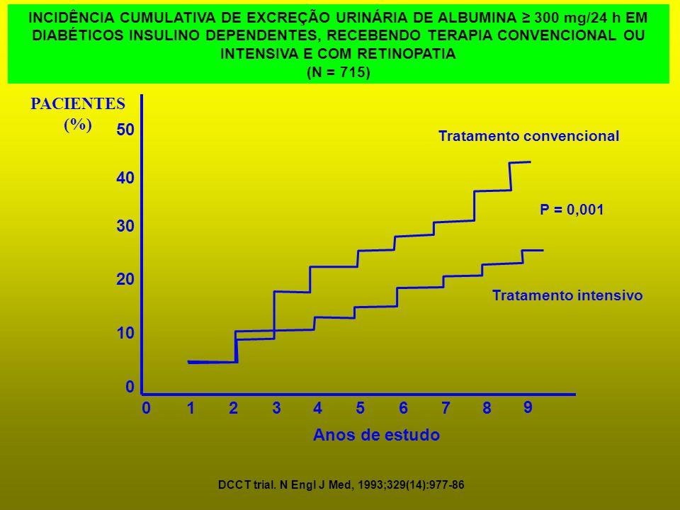 PACIENTES (%) 50 40 30 20 10 1 2 3 4 5 6 7 8 9 Anos de estudo