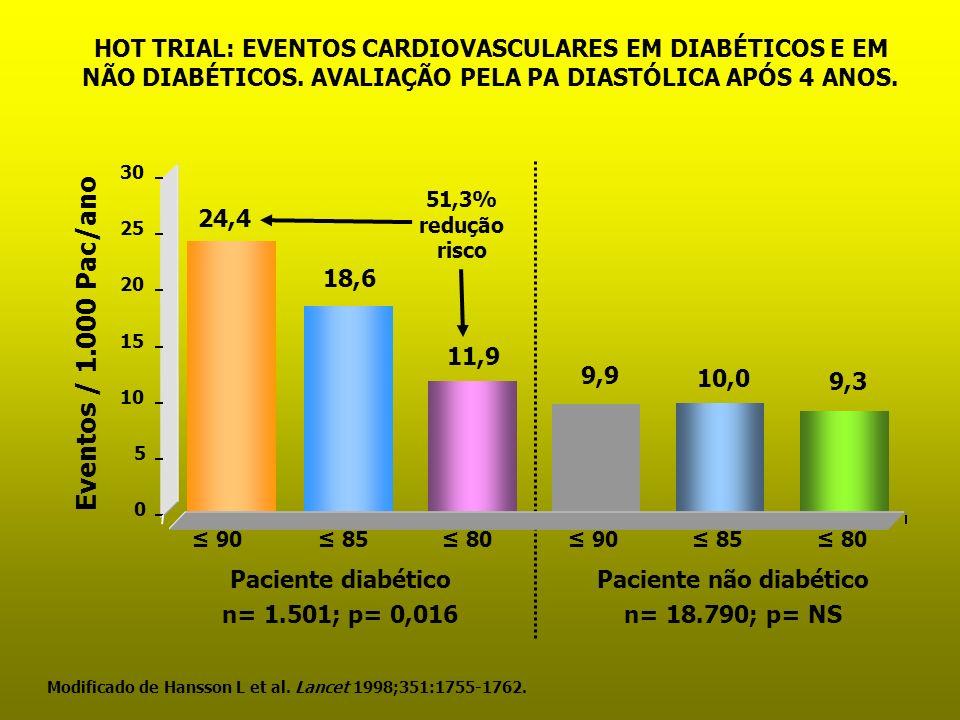 Paciente não diabético