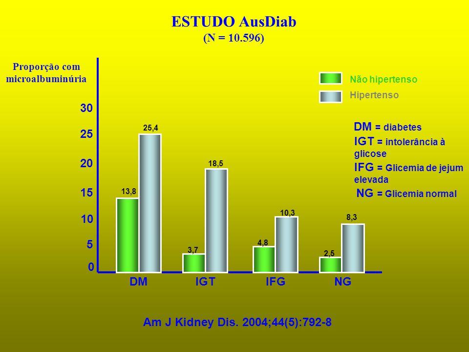 Proporção com microalbuminúria