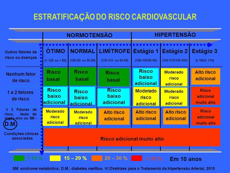 Risco adicional muito alto Condições clínicas associadas